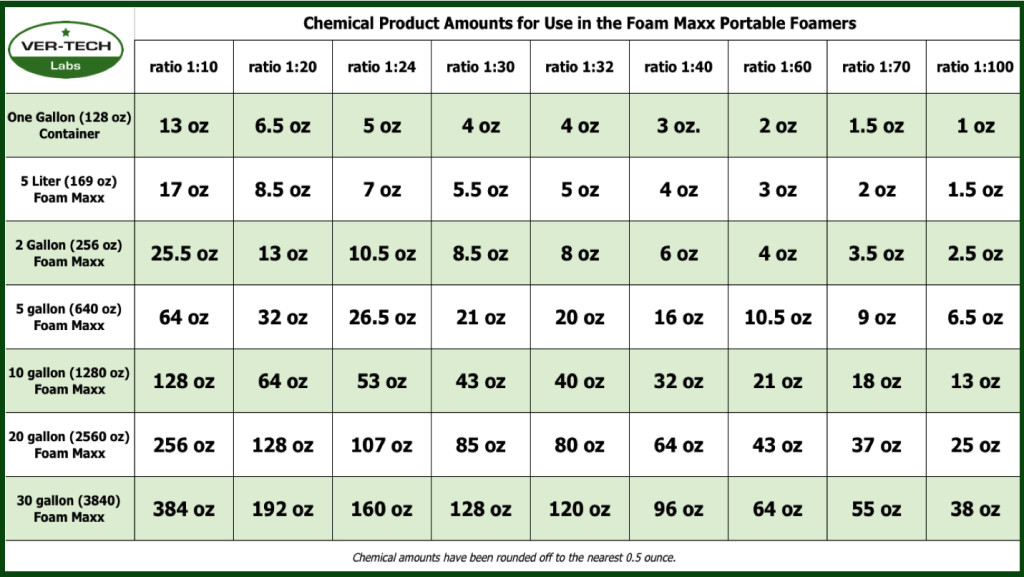 Understanding Chemical Dilution Ratios Ver Tech Labs